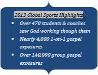 2013 Global Sports Highlights